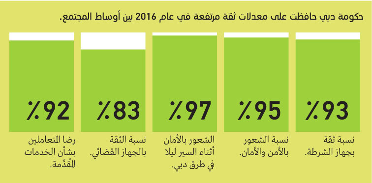 حمدان بن محمد: «نبض دبي» يـدعم صنع القرار بأسلوب صحيح