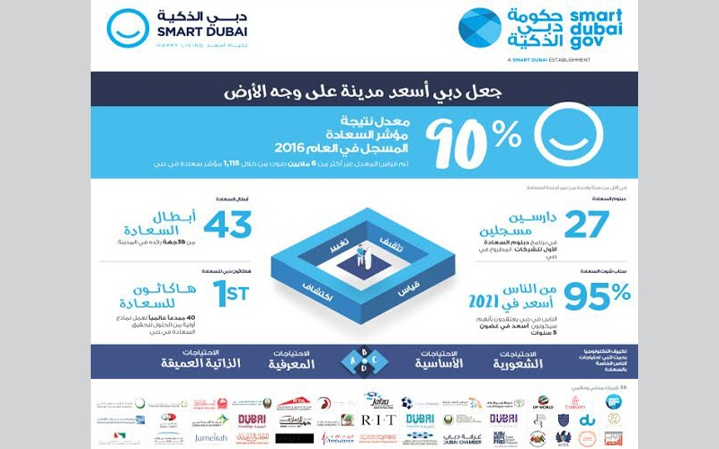 عائشة بنت بطي بن بشر: تهدف أجندة السعادة إلى زيادة مستوى السعادة في دبي
