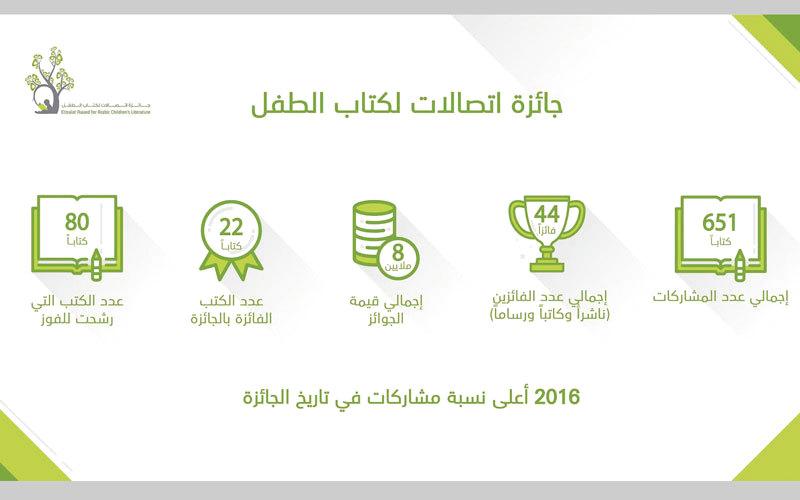 «اتصالات لكتاب الطفل» بصمة واضحة للارتقاء بأدب الطفل العربي