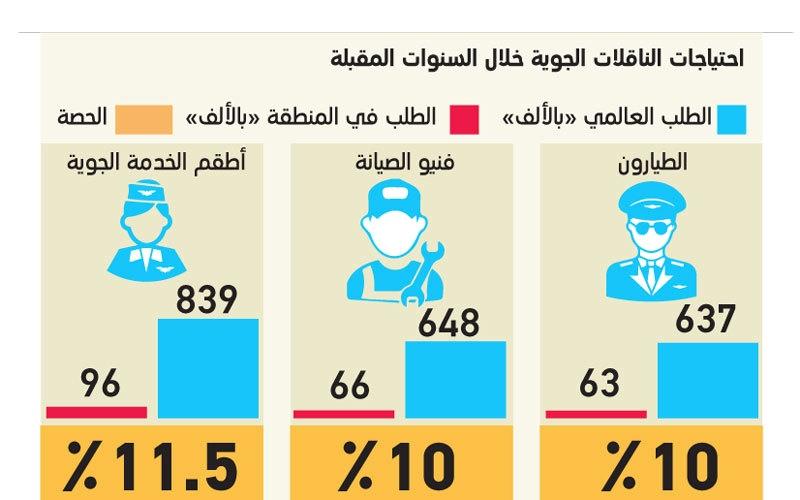 الصورة: «بوينغ»: الناقلات الجوية في الشرق الأوسط  تحتاج إلى 129 ألف طيار وفني حتى 2036