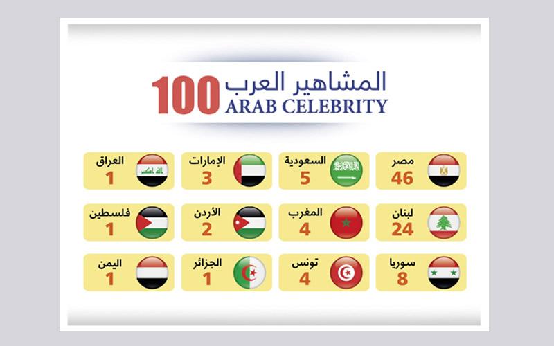 فوربس الشرق الأوسط تصدر قائمة المشاهير العرب الـ 100