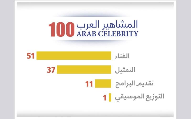 الصورة: فوربس الشرق الأوسط تصدر قائمة المشاهير العرب الـ 100