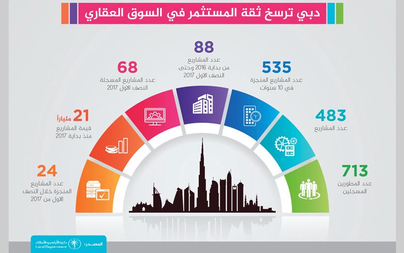 68 مشروعاً عقارياً بـ21 مليار درهم في دبي منذ بداية 2017