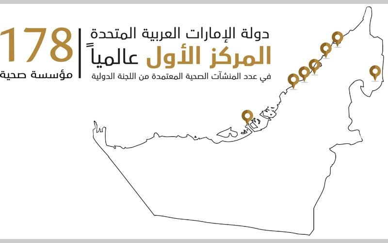الصورة: الإمارات الأولى عالمياً في عدد المنشآت الصحية المعتمدة دولياً