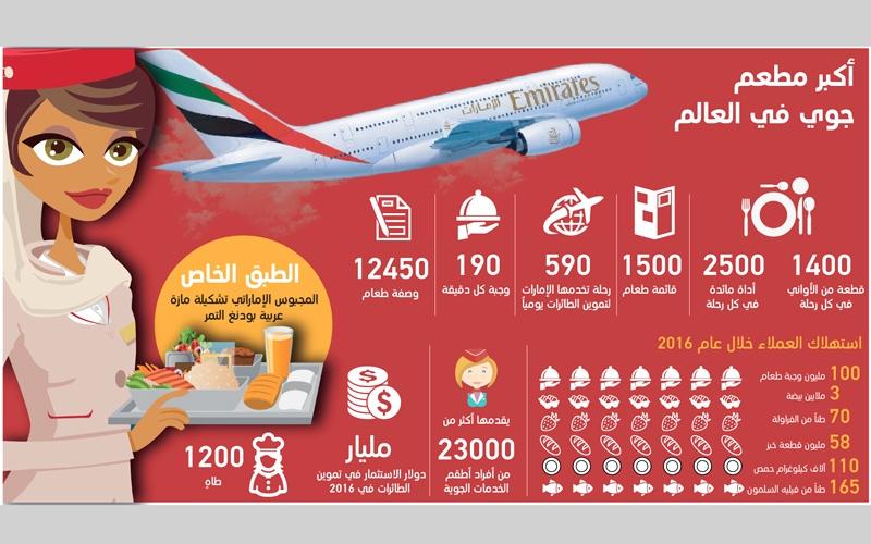 الصورة: «طيران الإمارات» تقدم 100 مليون وجبة طعام لركاب رحلاتها في 2016