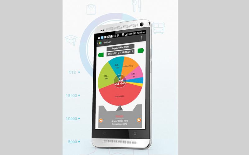 التطبيق يقدم رسوماً بيانية لعمليات الإنفاق.  من المصدر
