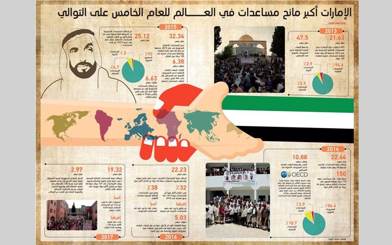 الصورة: ( بالغرافيك )..الإمارات أكبر مانح مساعدات في العالم للعام الخامس على التوالي