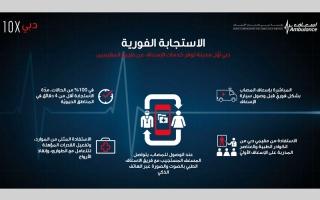 الصورة: «إسعاف دبي» توظّف الذكاء الاصطناعي لإنقاذ الحياة