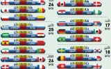 جدول ونتائج مباريات كأس العالم في روسيا 2018 «بـتوقيت الإمارات»