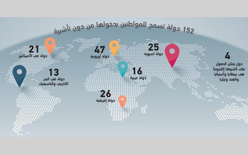 الصورة: ( بالغرافيك )..إرشادات ومحاذير تجنب المواطنين المخاطر أثناء السفر للخارج