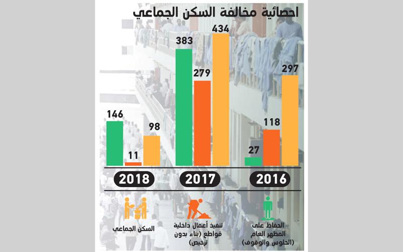 4 أسباب وراء مخالفة «السكن المشترك» في أبوظبي