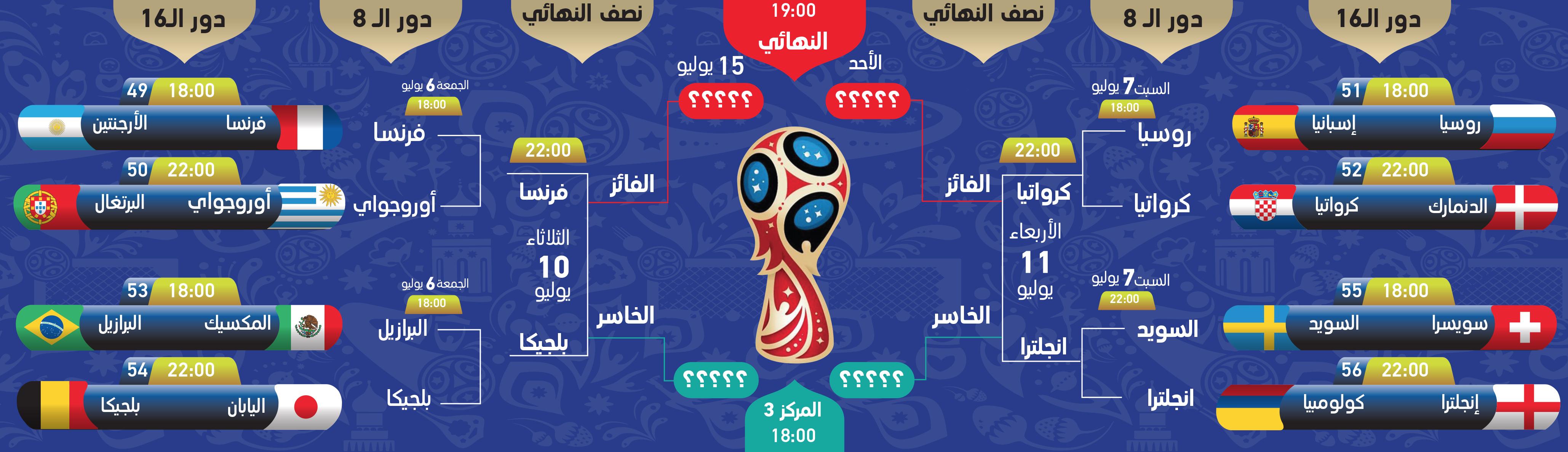 بالفيديو جدول مباريات الدور نصف النهائي لكأس العالم روسيا 2018