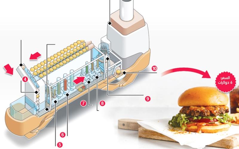 الصورة: (بالغرافيك).. أول ساندويتش «هامبورغر» يحضره «روبوت»