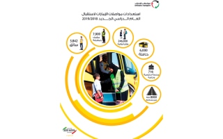 الصورة: «مواصلات الإمارات» تستعدّ لنقل 246 ألف طالب بـ 6000 حافلة مدرسية