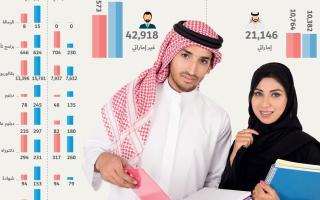 الصورة: «إدارة الأعمال» و«القانون» و«الهندسة» تتصدر الخيارات الدراسية للطلبة الإماراتيين