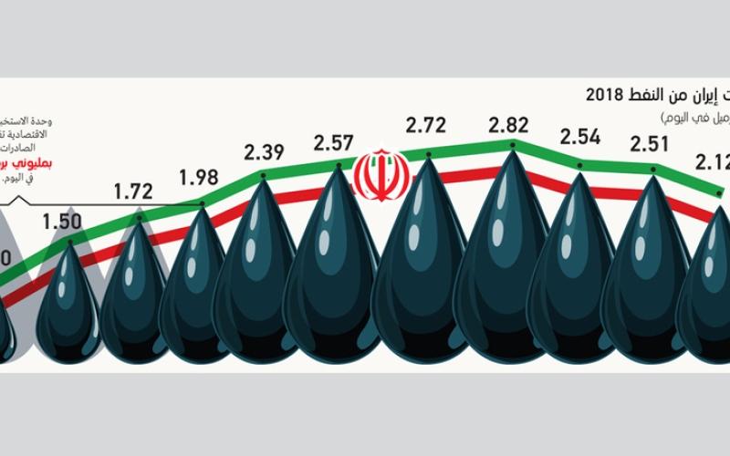 الصورة: إيران تتهرّب من نظام «حظر تصدير النفط»