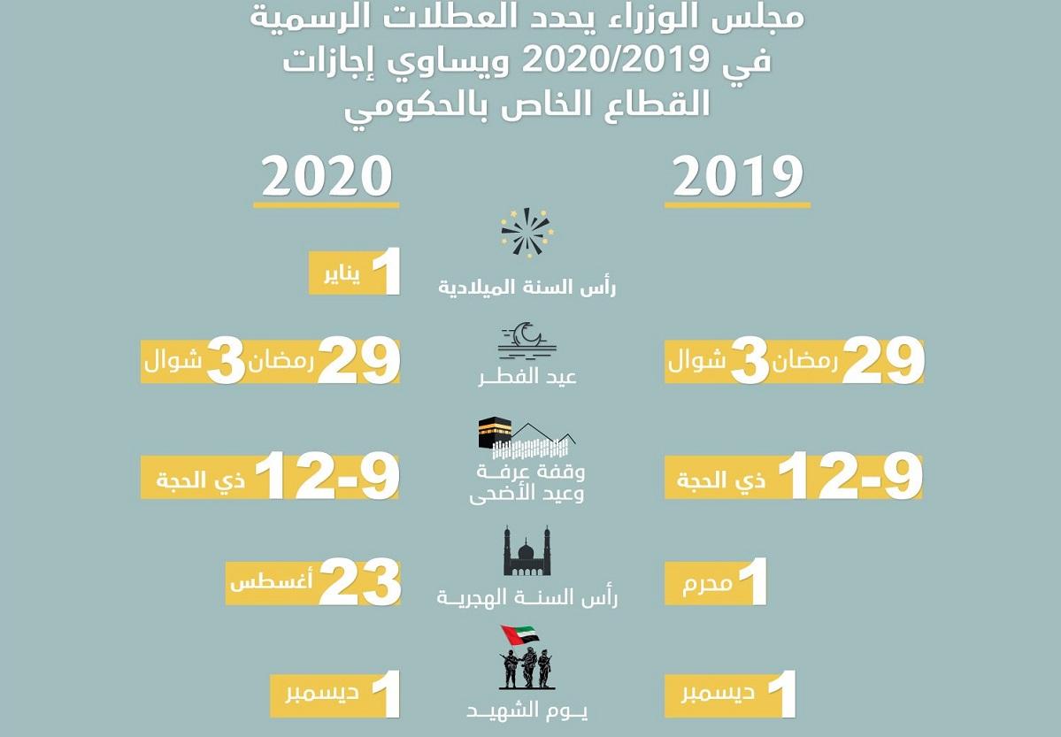 78e8f5165205a تعرف إلى تواريخ العطلات الرسمية في 2019 -2020 - الإمارات اليوم