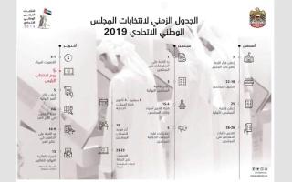 الصورة: الترشح لـ«الوطني» 7 أغسطس.. والتصويت 5 أكتوبر