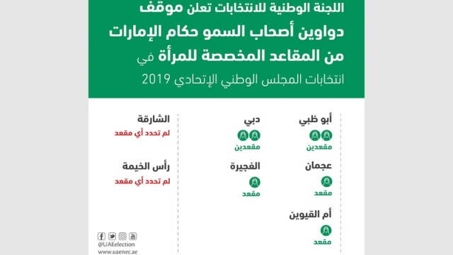 The National Electoral Commission announces seats reserved