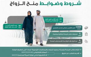 الصورة: 101 مليون درهم صرفتها وزارة تنمية المجتمع منح للزواج خلال العام الحالي