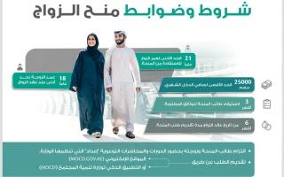 الصورة: «تنمية المجتمع» تقدم 101 مليون درهـم منح زواج خـلال 8 أشهر