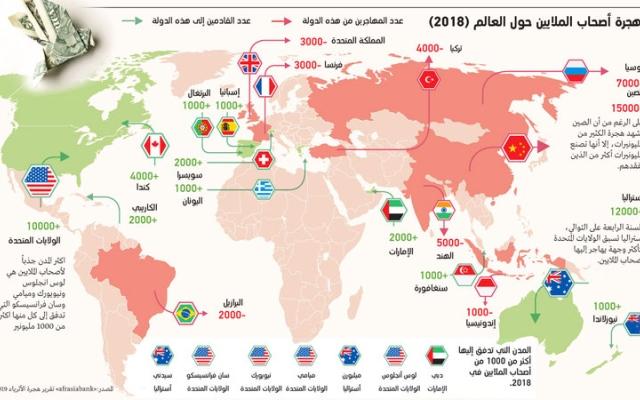 الصورة: ( إنفوغرافيك)  ..الإمارات وجهة جذب رائدة لأصحاب الملايين