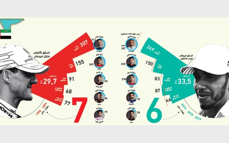 الصورة: بالغرافيك .. مرسيدس تطرق الثنائية الـعاشرة في ختام «فـورمولا 1» على حلبة مرسى ياس