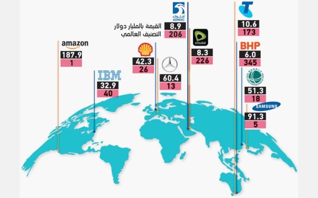 الصورة: إنفوغرافيك .. العلامات التجارية الأكثر قيمة في العالم