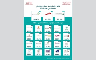 الصورة: حمدان بن محمد يعتمد نتائج مؤشر سعادة المتعاملين والمتسوّق السري لحكومة دبي