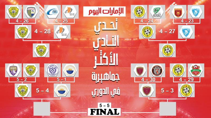 تحدي الأندية الأكثر جماهيرية في الدوري يهدف إلى دعم مبادرة «خلك في البيت». الإمارات اليوم