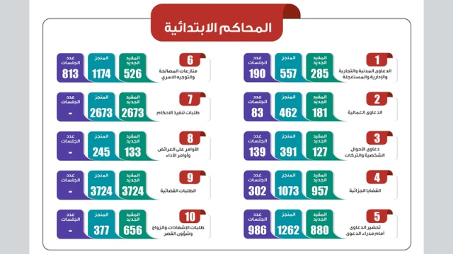 إنجاز 593 دعوى عمالية خلال 92 جلسة عن بعد في شهر - محليات - أخرى - الإمارات اليوم