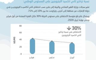الصورة: 30% انخفاض في ثاني أكسيد النيتروجين في الإمارات