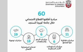 الصورة: القطاع الاجتماعي في أبوظبي يواجه «كورونا» بـ 60 مبادرة