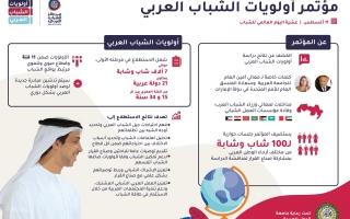 """الصورة: مركز الشباب العربي يطلق نتائج """"أولويات الشباب العربي"""" الثلاثاء"""