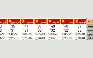 الطقس في الإمارات thumbnail