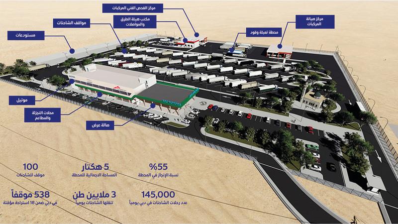 انفوغرافك لمحطة استراحة الشاحنات على شارع الشيخ الإمارات. من المصدر