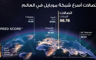 """الصورة: """"اتصالات"""" تحصد لقب """"شبكة الهاتف المتحرك الأسرع في العالم"""" من قبل Ookla Speedtest"""