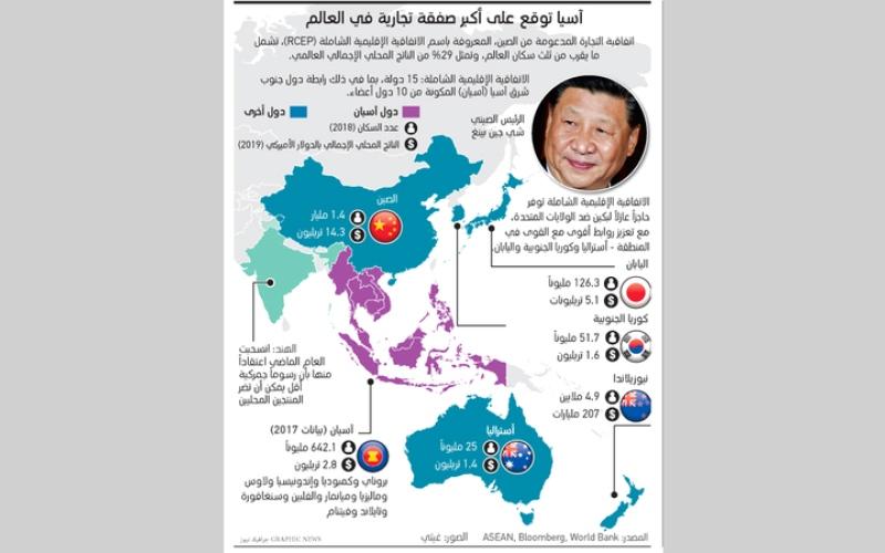 الصورة: (بالغرافيك).. آسيا توقع على أكبر صفقة تجارية في العالم
