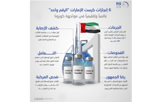 """الصورة: 6 إنجازات كرست الإمارات """"الرقم واحد"""" عالميا وإقليميا في مواجهة كورونا"""
