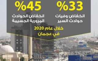 45% نسبة انخفاض الحوادث المرورية الجسيمة في عجمان خلال 2020