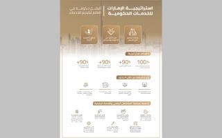 حكومة الإمارات تشرك المتعاملين في تصميم خدماتها