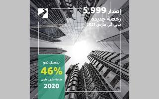 الصورة: إصدار 5999 رخصة جديدة في دبي خلال مارس