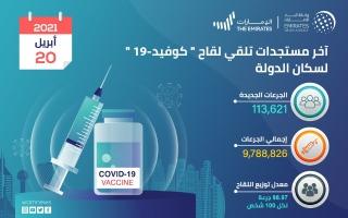 الصورة: الإمارات تقدم 113621 جرعة من لقاح كورونا خلال 24 ساعة