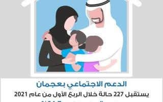 الدعم الاجتماعي بعجمان يستقبل 227 حالة بالربع الأول من 2021