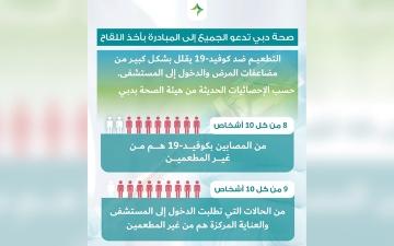 الصورة: «صحة دبي»: كل 10 في العناية المركزة جراء «كورونا».. بينهم 9 غير مطعمين