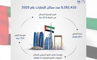الصورة: 9.3 ملايين نسمة عدد سكان الدولة في 2020