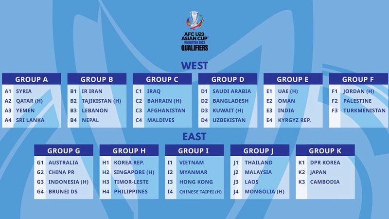 مجموعات التصفيات المؤهلة إلى نهائيات كأس آسيا تحت 23 عاماً.  من المصدر