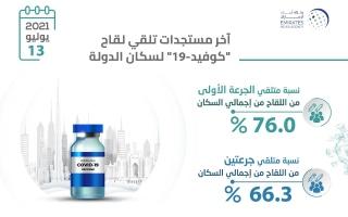 """الصورة: """"الصحة"""" تعلن تقديم 73,831 جرعة من لقاح """"كوفيد-19"""" خلال الـ 24 ساعة الماضية"""