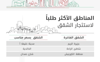 الصورة: ارتفاع الطلب على الفلل في أبوظبي خلال النصف الأول من 2021