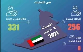 الصورة: الإمارات تسجل 256 إصابة جديدة بفيروس كورونا